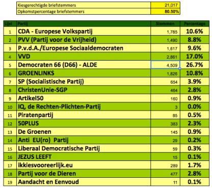 stemverdeling_buitenland_EP2014